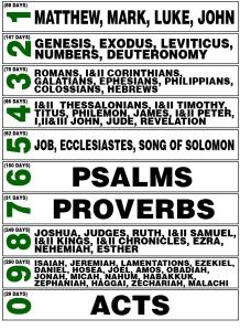 The 10 Lists of Prof. Horner's system (Source: nwbingham.com/)